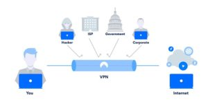 The Usefulness of a VPN